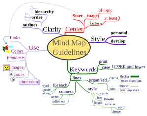 Mind Map Guidlines